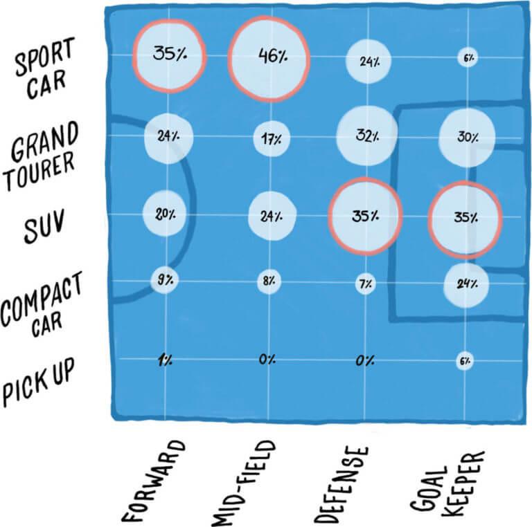Fußballer und ihre Autotypen. Grafik: Carspring