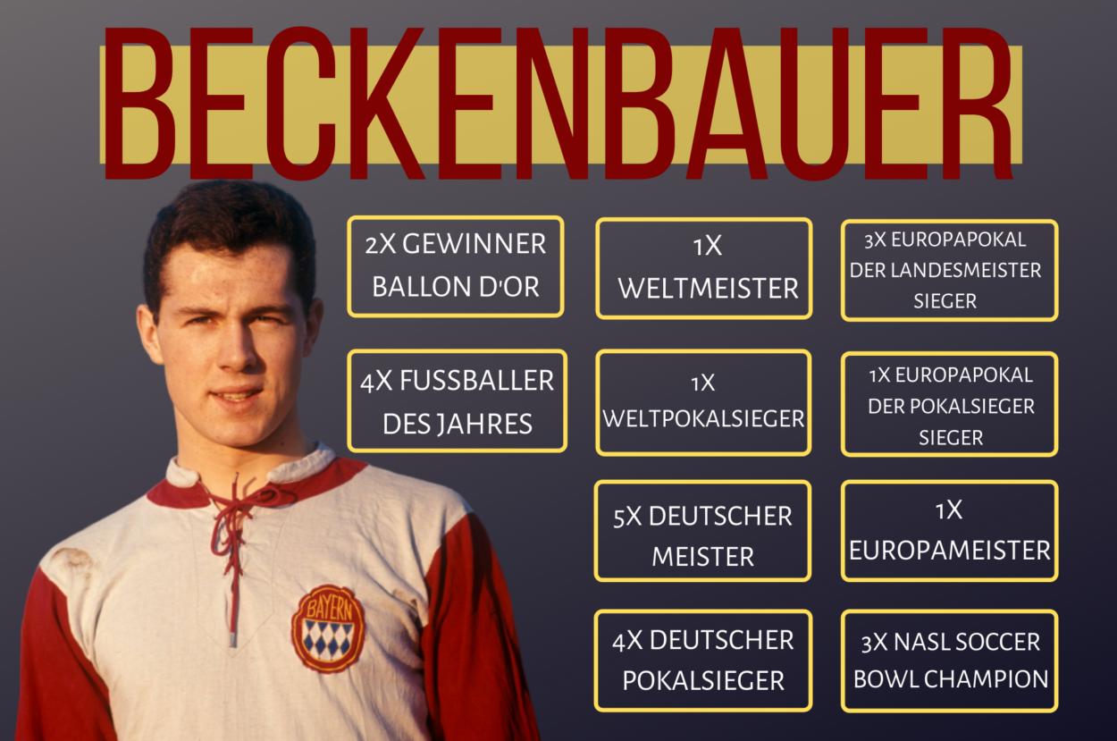 """Franz Beckenbauer: Die Rekorde des """"Kaisers""""."""