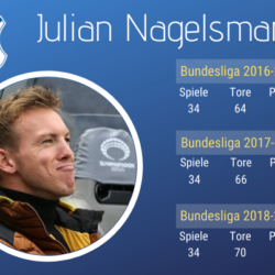 Julian Nagelsmann - Die Erfolge des Bubi-Trainers.