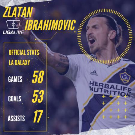 Zlatan Ibrahimovic LA Galaxy Stats
