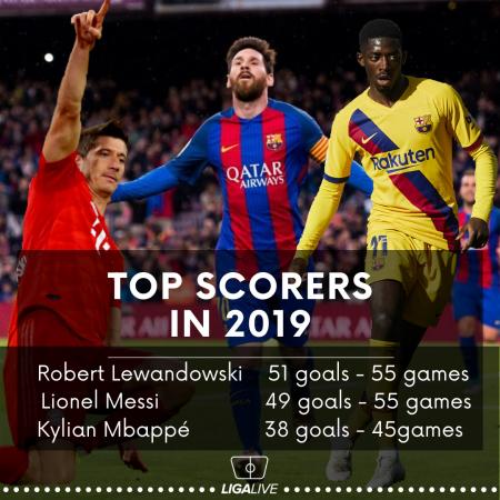Top scorers in 2019