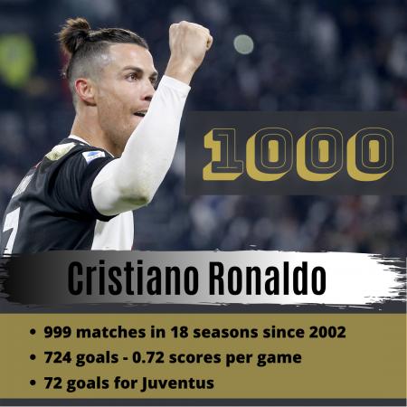 Cristiano Ronaldo 1000 games record