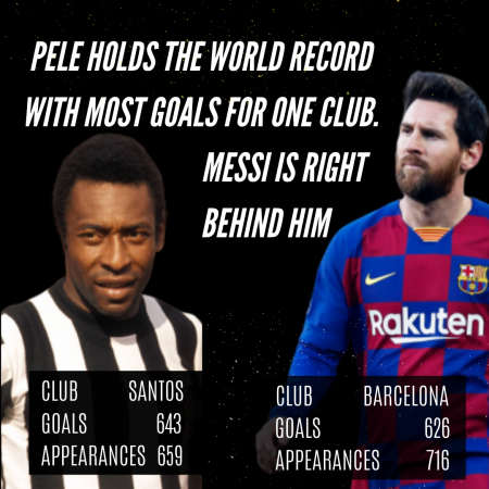 Pele Messi Record Goals