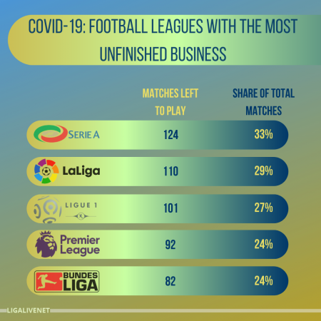 COVID-19 Football Leagues With The Most Unfinished Business