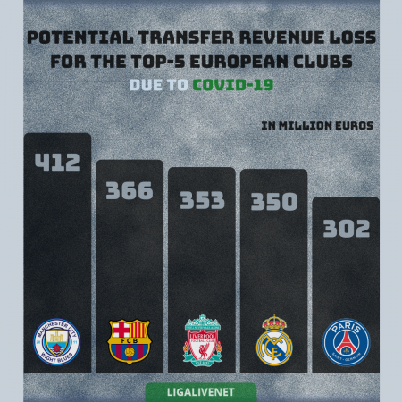 COVID-19 transfer value loss