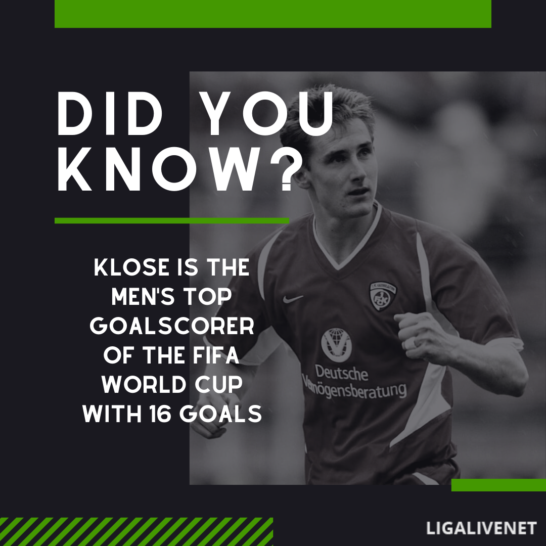 Klose is the men's top scorer of the FIFA World Cup