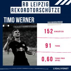 RB LEIPZIG REKORDTORSCHÜTZE Timo Werner