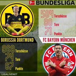 Der Klassiker: Borussia Dortmund vs Bayern München