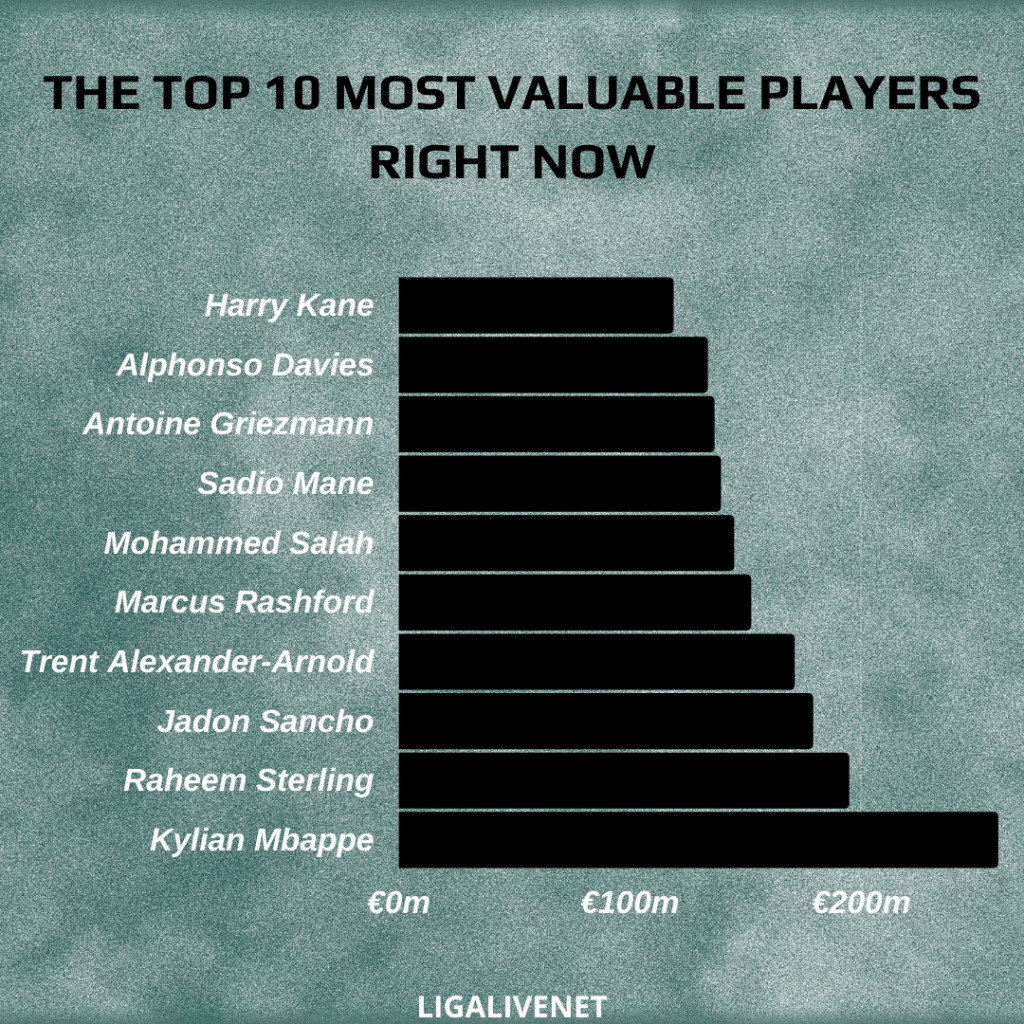 Top 10 most valuable players right now