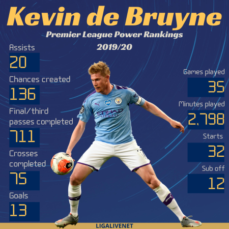 Kevin de Bruyne Premier League Power Rankings 2019/20